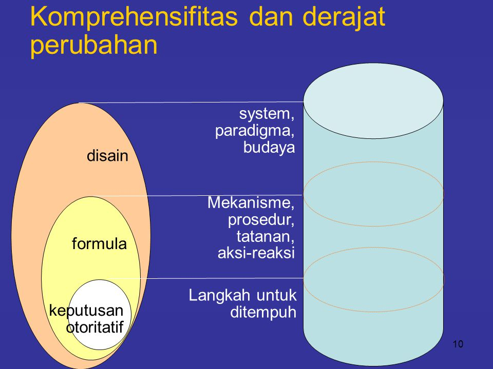 10 Komprehensifitas dan derajat perubahan disain formula keputusan otoritatif Langkah untuk ditempuh Mekanisme, prosedur, tatanan, aksi-reaksi system,