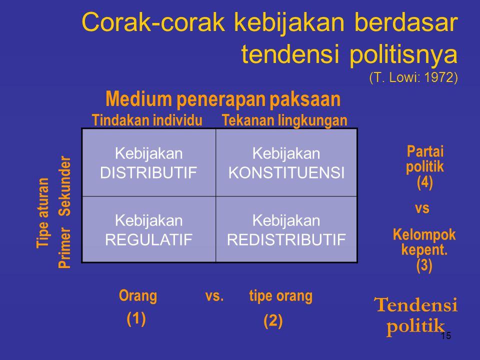 15 Corak-corak kebijakan berdasar tendensi politisnya (T. Lowi: 1972) Kebijakan DISTRIBUTIF Kebijakan KONSTITUENSI Kebijakan REGULATIF Kebijakan REDIS