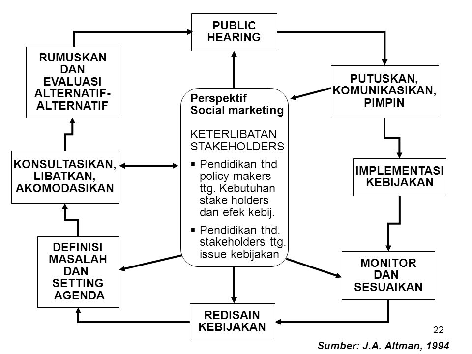 22 Perspektif Social marketing KETERLIBATAN STAKEHOLDERS  Pendidikan thd policy makers ttg.