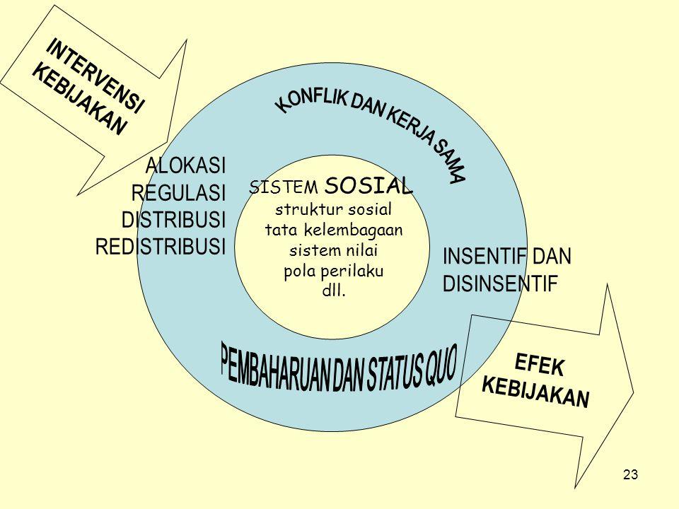 23 INTERVENSI KEBIJAKAN SISTEM SOSIAL struktur sosial tata kelembagaan sistem nilai pola perilaku dll. EFEK KEBIJAKAN ALOKASI REGULASI DISTRIBUSI REDI