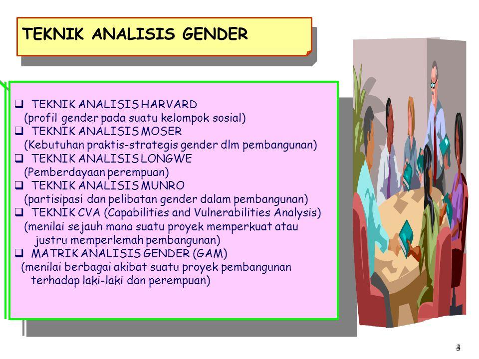TEKNIK ANALISIS GENDER  TEKNIK ANALISIS HARVARD (profil gender pada suatu kelompok sosial)  TEKNIK ANALISIS MOSER (Kebutuhan praktis-strategis gende
