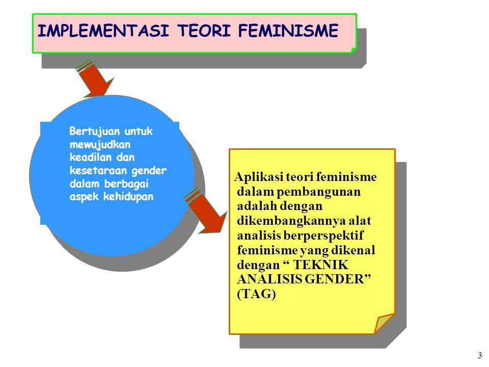 IMPLEMENTASI TEORI FEMINISME Aplikasi teori feminisme dalam pembangunan adalah dengan dikembangkannya alat analisis berperspektif feminisme yang diken