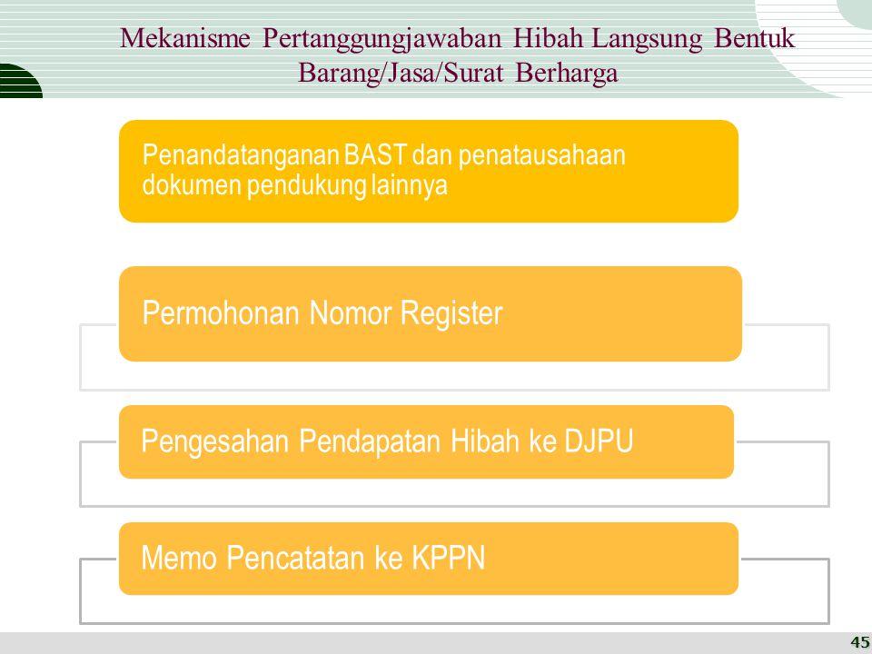 Mekanisme Pertanggungjawaban Hibah Langsung Bentuk Barang/Jasa/Surat Berharga Penandatanganan BAST dan penatausahaan dokumen pendukung lainnya Permoho
