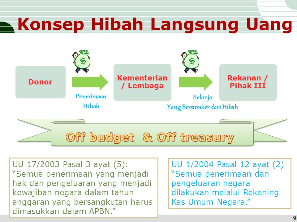 Konsep Hibah Langsung Uang Donor Kementerian / Lembaga Rekanan / Pihak III Penerimaan Hibah Belanja Yang Bersumber dari Hibah UU 17/2003 Pasal 3 ayat