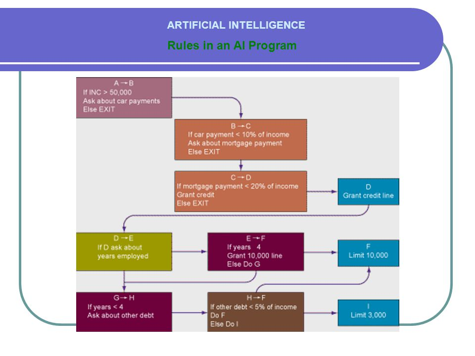 Rules in an AI Program ARTIFICIAL INTELLIGENCE