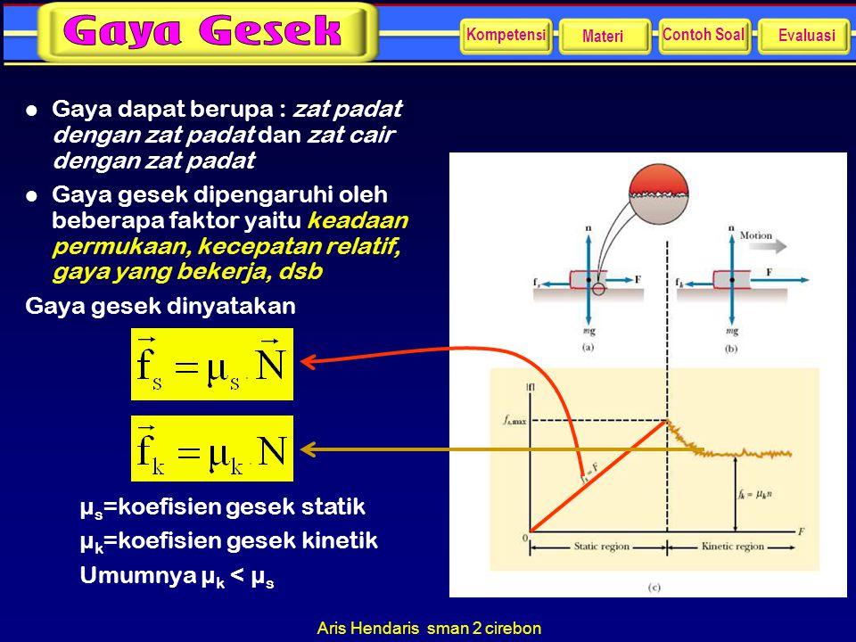 Aris Hendaris sman 2 cirebon l Gaya dapat berupa : zat padat dengan zat padat dan zat cair dengan zat padat l Gaya gesek dipengaruhi oleh beberapa fak