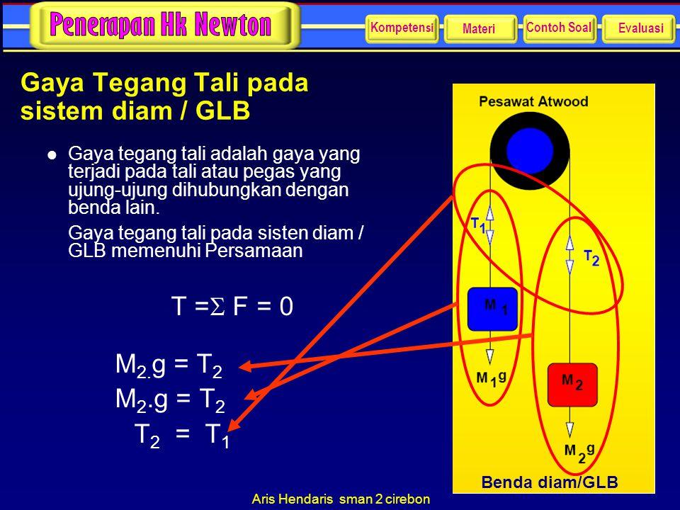 Aris Hendaris sman 2 cirebon Gaya Tegang Tali pada sistem diam / GLB l Gaya tegang tali adalah gaya yang terjadi pada tali atau pegas yang ujung-ujung
