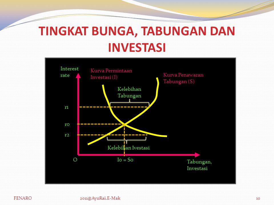 TINGKAT BUNGA, TABUNGAN DAN INVESTASI Interest rate O Tabungan, Investasi Kurva Permintaan Investasi (I) Kurva Penawaran Tabungan (S) r0 I0 = S0 r2 r1 Kelebihan Ivestasi Kelebihan Tabungan FENARO2011@AyuRai.E-Mak10