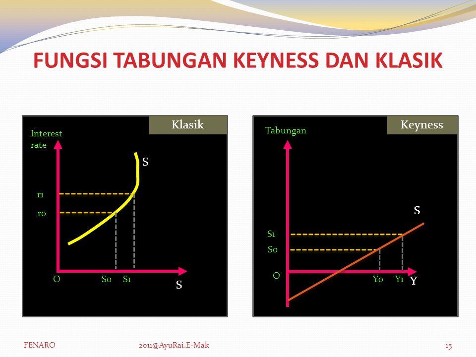 FUNGSI TABUNGAN KEYNESS DAN KLASIK Interest rate S r1 O S O r0 S S0S1Y1 Y KeynessKlasik S1 S0 Y0 Tabungan FENARO2011@AyuRai.E-Mak15