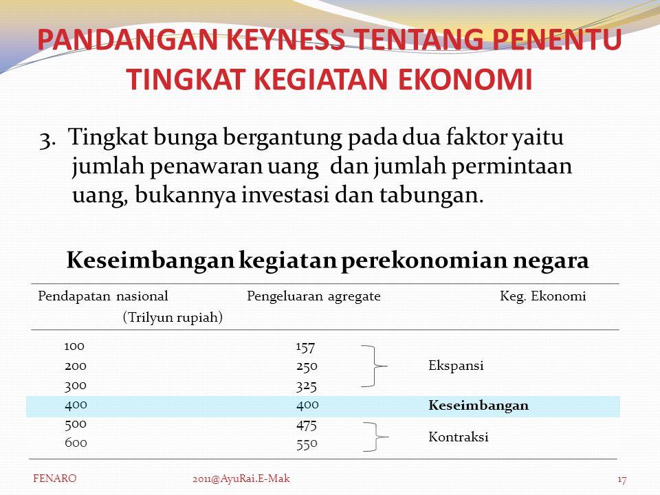 3. Tingkat bunga bergantung pada dua faktor yaitu jumlah penawaran uang dan jumlah permintaan uang, bukannya investasi dan tabungan. PANDANGAN KEYNESS
