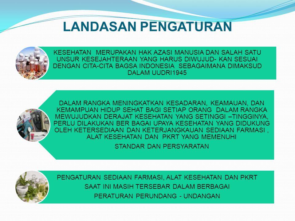 LANDASAN PENGATURAN KESEHATAN MERUPAKAN HAK AZASI MANUSIA DAN SALAH SATU UNSUR KESEJAHTERAAN YANG HARUS DIWUJUD- KAN SESUAI DENGAN CITA-CITA BAGSA INDONESIA SEBAGAIMANA DIMAKSUD DALAM UUDRI1945 DALAM RANGKA MENINGKATKAN KESADARAN, KEAMAUAN, DAN KEMAMPUAN HIDUP SEHAT BAGI SETIAP ORANG DALAM RANGKA MEWUJUDKAN DERAJAT KESEHATAN YANG SETINGGI –TINGGINYA, PERLU DILAKUKAN BER BAGAI UPAYA KESEHATAN YANG DIDUKUNG OLEH KETERSEDIAAN DAN KETERJANGKAUAN SEDIAAN FARMASI, ALAT KESEHATAN DAN PKRT YANG MEMENUHI STANDAR DAN PERSYARATAN PENGATURAN SEDIAAN FARMASI, ALAT KESEHATAN DAN PKRT SAAT INI MASIH TERSEBAR DALAM BERBAGAI PERATURAN PERUNDANG - UNDANGAN