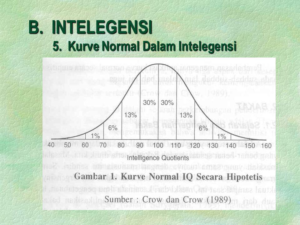 B. INTELEGENSI 5. Kurve Normal Dalam Intelegensi