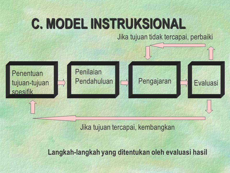 C. MODEL INSTRUKSIONAL Penentuan tujuan-tujuan spesifik Penilaian Pendahuluan Pengajaran Evaluasi Jika tujuan tidak tercapai, perbaiki Jika tujuan ter