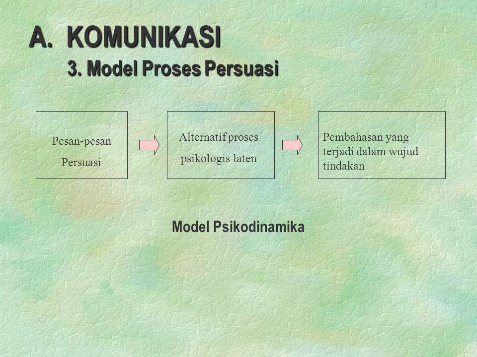 A. KOMUNIKASI 3. Model Proses Persuasi 3. Model Proses Persuasi Pesan-pesan Persuasi Alternatif proses psikologis laten Pembahasan yang terjadi dalam