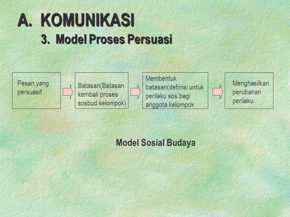 A. KOMUNIKASI 3. Model Proses Persuasi 3. Model Proses Persuasi Pesan yang persuasif Batasan(Batasan kembali proses sosbud kelompok) Membentuk batasan