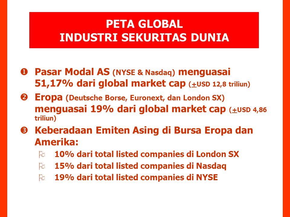  Pasar Modal AS (NYSE & Nasdaq) menguasai 51,17% dari global market cap (+USD 12,8 triliun)  Eropa (Deutsche Borse, Euronext, dan London SX) menguasai 19% dari global market cap (+USD 4,86 triliun)  Keberadaan Emiten Asing di Bursa Eropa dan Amerika:  10% dari total listed companies di London SX  15% dari total listed companies di Nasdaq  19% dari total listed companies di NYSE PETA GLOBAL INDUSTRI SEKURITAS DUNIA