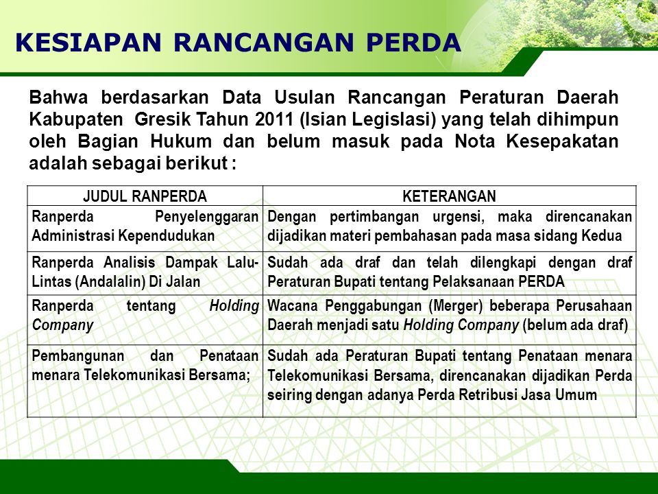 LOGO KESIAPAN RANCANGAN PERDA Bahwa berdasarkan Data Usulan Rancangan Peraturan Daerah Kabupaten Gresik Tahun 2011 (Isian Legislasi) yang telah dihimp