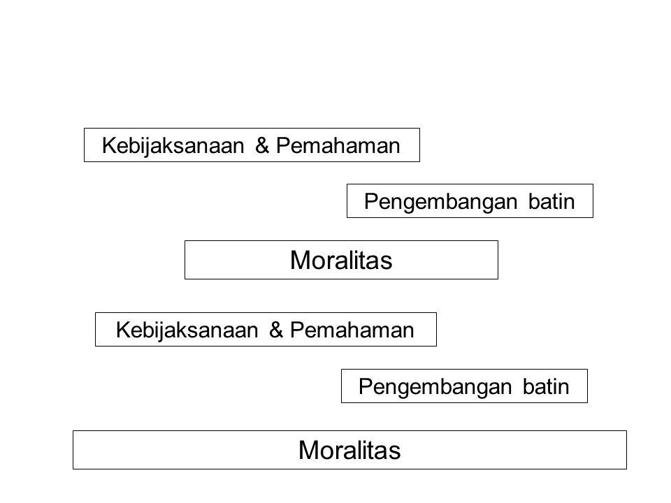 Moralitas Pengembangan batin Kebijaksanaan & Pemahaman Moralitas Pengembangan batin Kebijaksanaan & Pemahaman NIBBANA!! Pemasuk Arus