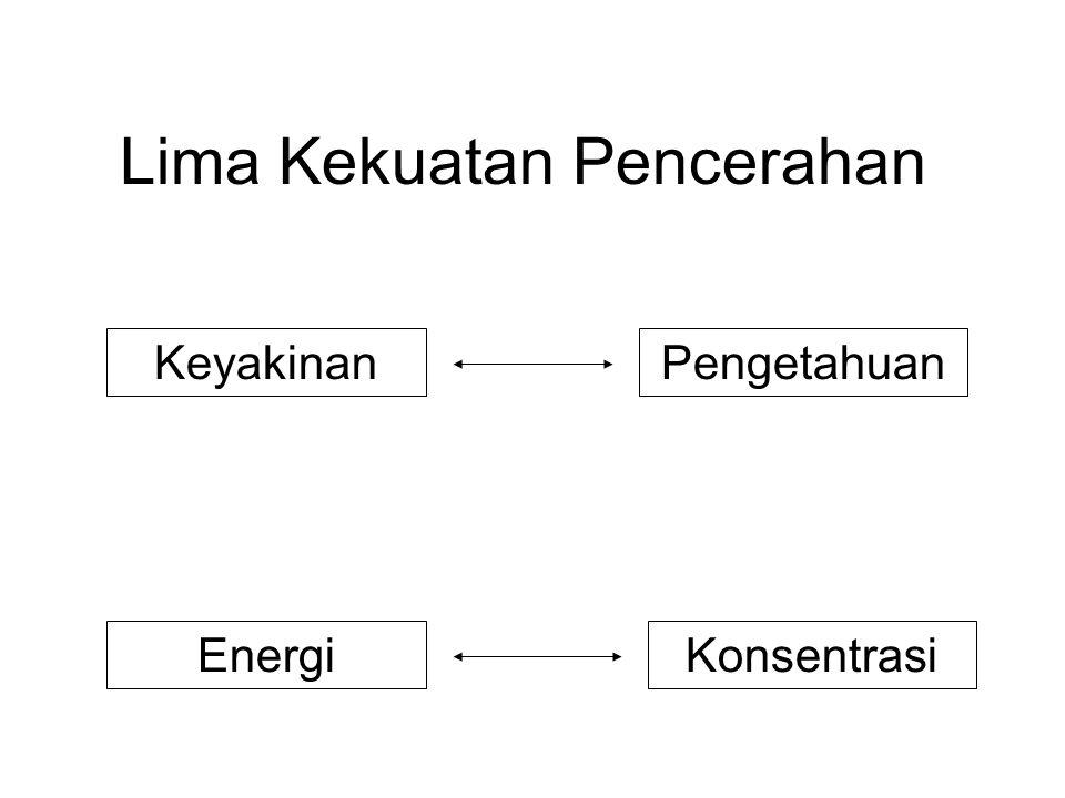 Lima Kekuatan Pencerahan PengetahuanKeyakinan EnergiKonsentrasi