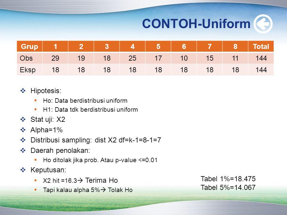 CONTOH-Uniform Grup12345678Total Obs2919182517101511144 Eksp18 144  Hipotesis:  Ho: Data berdistribusi uniform  H1: Data tdk berdistribusi uniform