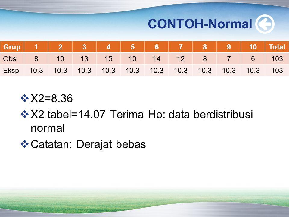 CONTOH-Normal  X2=8.36  X2 tabel=14.07 Terima Ho: data berdistribusi normal  Catatan: Derajat bebas Grup12345678910Total Obs8101315101412876103 Eks