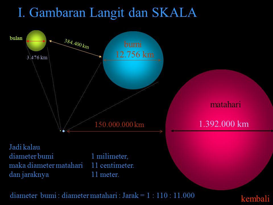 Pada Matematika Islam.2, kita telah mengungkap bahwa peristiwa perjalanan Nabi Muhammad saw dalam Isra' mi'raj mengandung ilmu pengetahuan yang menjel