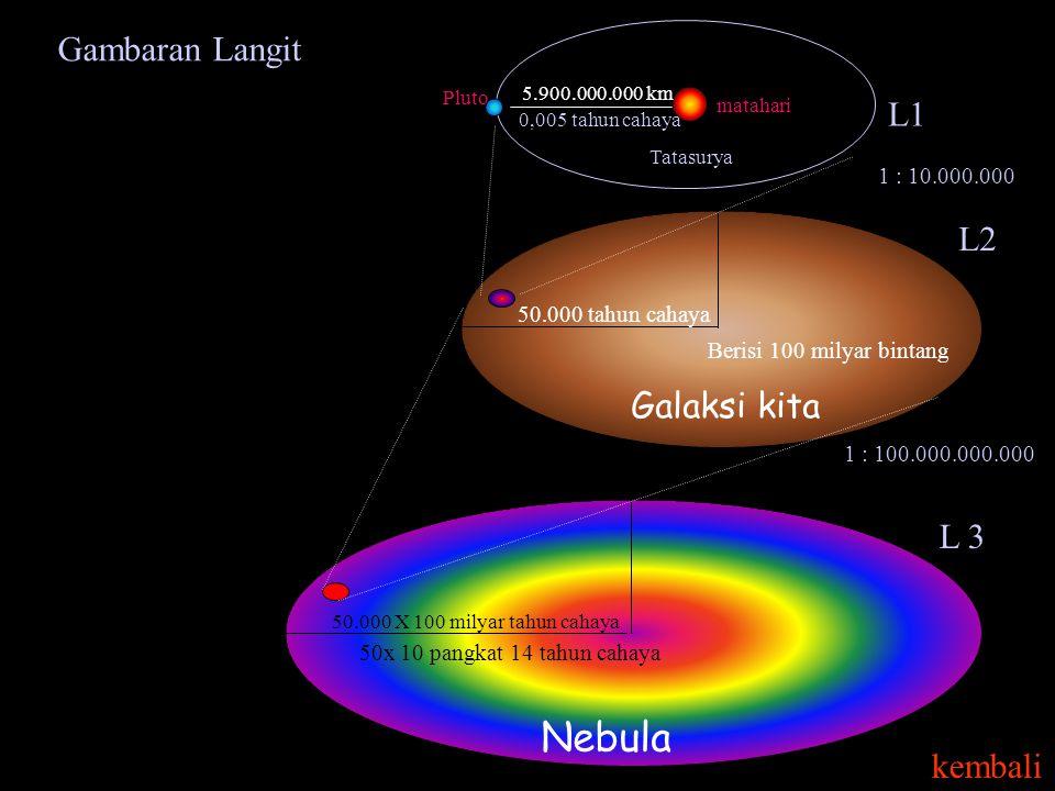 50.000 tahun cahaya Galaksi kita Berisi 100 milyar bintang 5.900.000.000 km 0,005 tahun cahaya 1 : 10.000.000 Tatasurya L2 L1 matahari Pluto Gambaran Langit 1 : 100.000.000.000 50.000 X 100 milyar tahun cahaya Nebula 50x 10 pangkat 14 tahun cahaya L 3 kembali