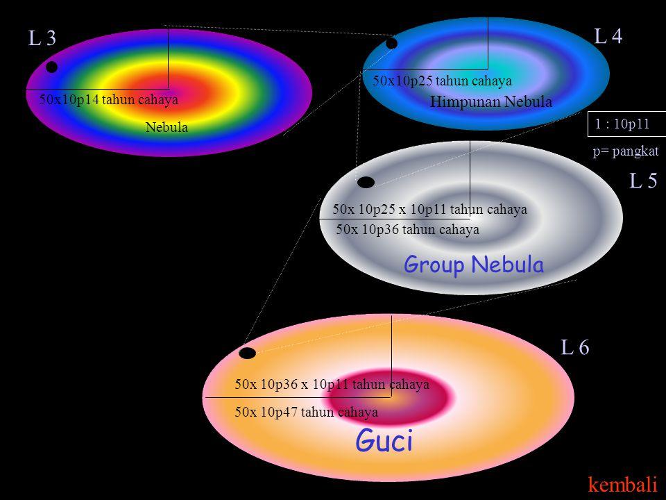 Group Nebula 50x10p25 tahun cahaya 1 : 10p11 Himpunan Nebula 50x 10p25 x 10p11 tahun cahaya 50x 10p36 tahun cahaya L 5 p= pangkat Guci 50x 10p36 x 10p11 tahun cahaya 50x 10p47 tahun cahaya L 6 50x10p14 tahun cahaya Nebula L 4 L 3 kembali