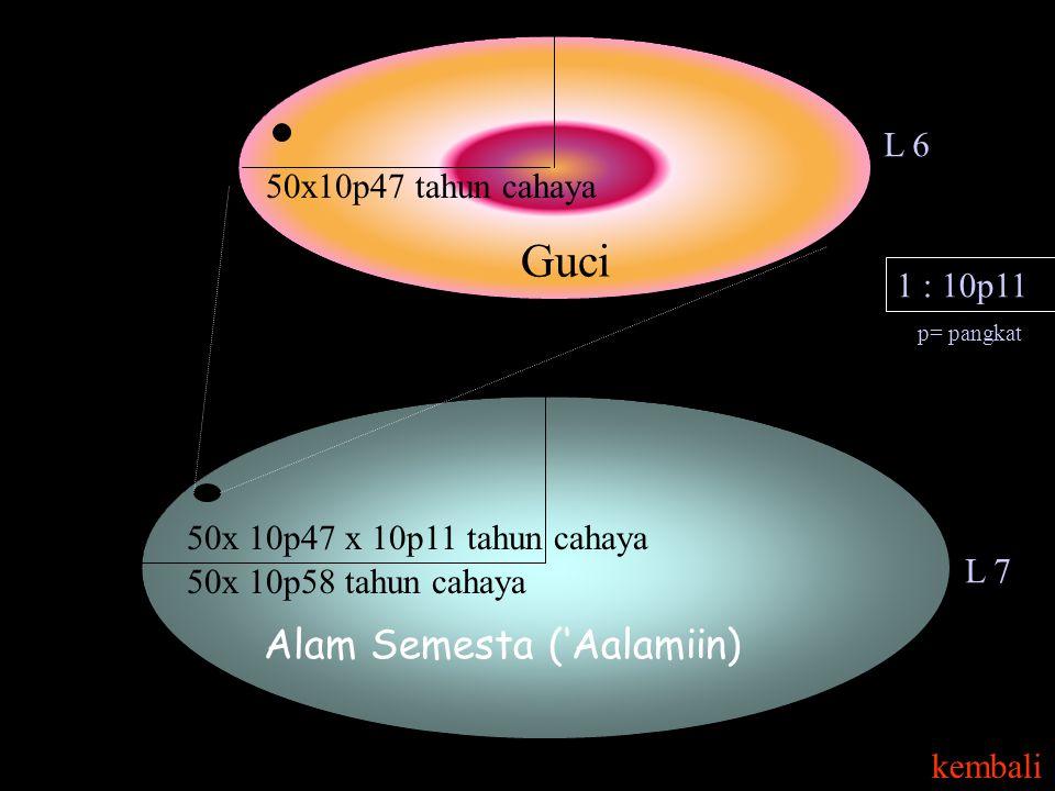 Alam Semesta ('Aalamiin) 50x10p47 tahun cahaya 1 : 10p11 Guci 50x 10p47 x 10p11 tahun cahaya 50x 10p58 tahun cahaya L 7 p= pangkat L 6 kembali