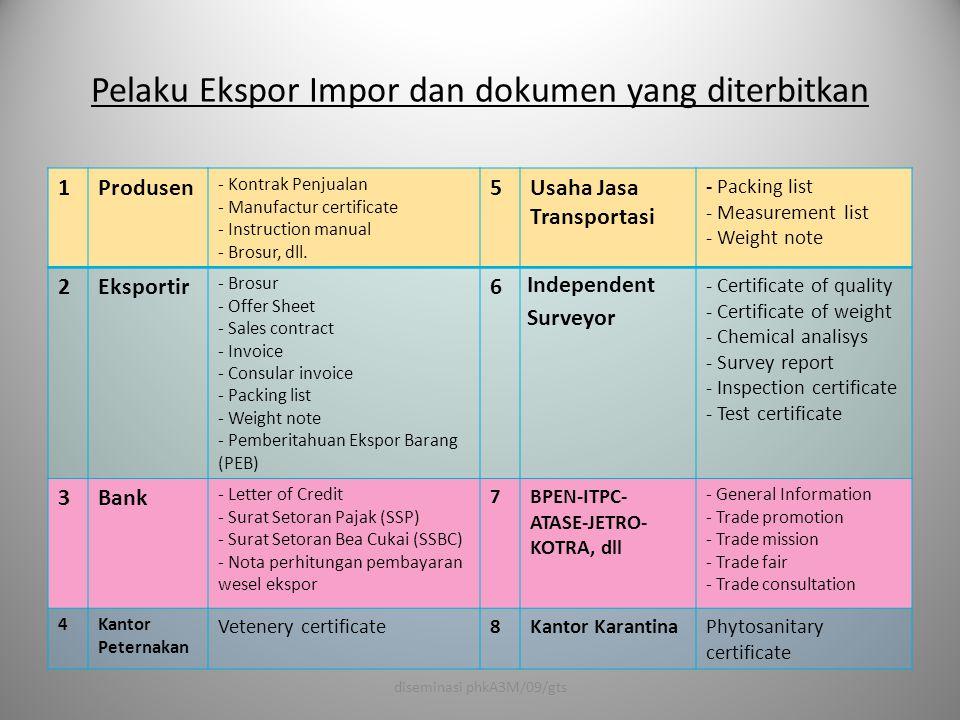 Pelaku Ekspor Impor dan dokumen yang diterbitkan 1Produsen - Kontrak Penjualan - Manufactur certificate - Instruction manual - Brosur, dll. 5Usaha Jas