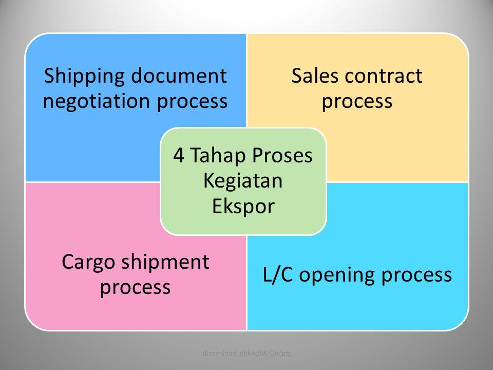 Pelaku Ekspor Impor dan dokumen yang diterbitkan 1Produsen - Kontrak Penjualan - Manufactur certificate - Instruction manual - Brosur, dll.