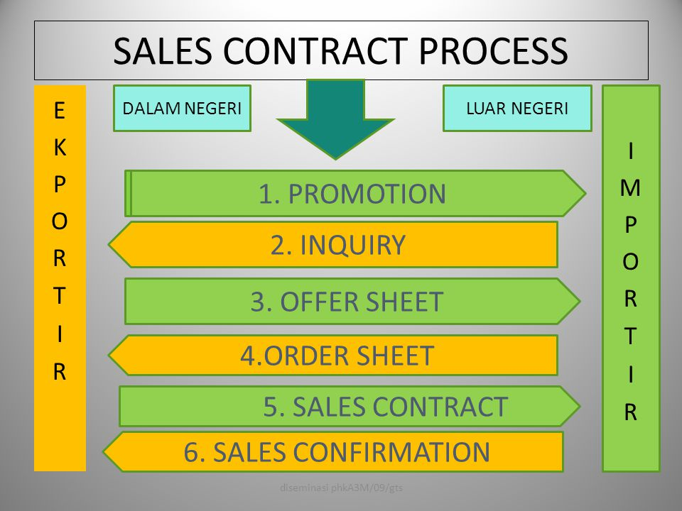 SALES CONTRACT PROCESS 5. SALES CONTRACT LUAR NEGERIDALAM NEGERI 1. PROMOTION 4.ORDER SHEET 2. INQUIRY 3. OFFER SHEET 6. SALES CONFIRMATION diseminasi