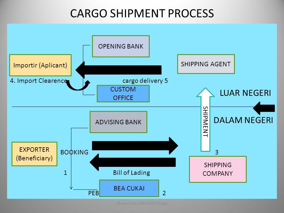 Cargo shipment process 1.Eksportir setelah menerima L/C advice kemudian menyiapkan barang (ready for export), memesan ruangan/tempat kepada shipping company dan mengurus fiat muat dari bea cukai (PEB) dan dokumen lainnya.