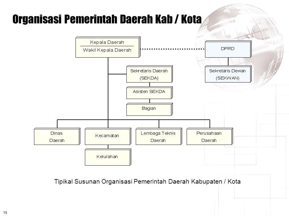 19 Organisasi Pemerintah Daerah Kab / Kota Tipikal Susunan Organisasi Pemerintah Daerah Kabupaten / Kota