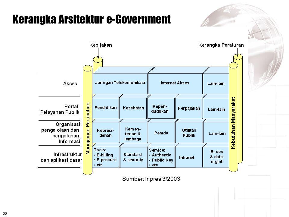 22 Kerangka Arsitektur e-Government Sumber: Inpres 3/2003