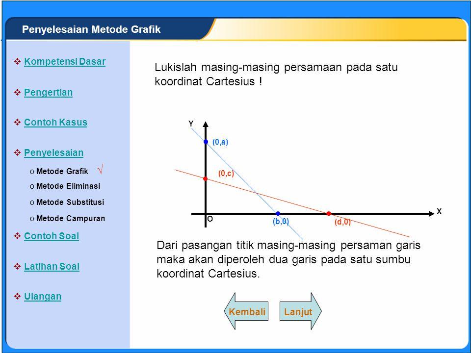 SISTEM PERSAMAAN LINEAR Penyelesaian dengan metode grafik secara umum adalah menggambar kedua persamaan garis pada satu koordinat Cartesius.