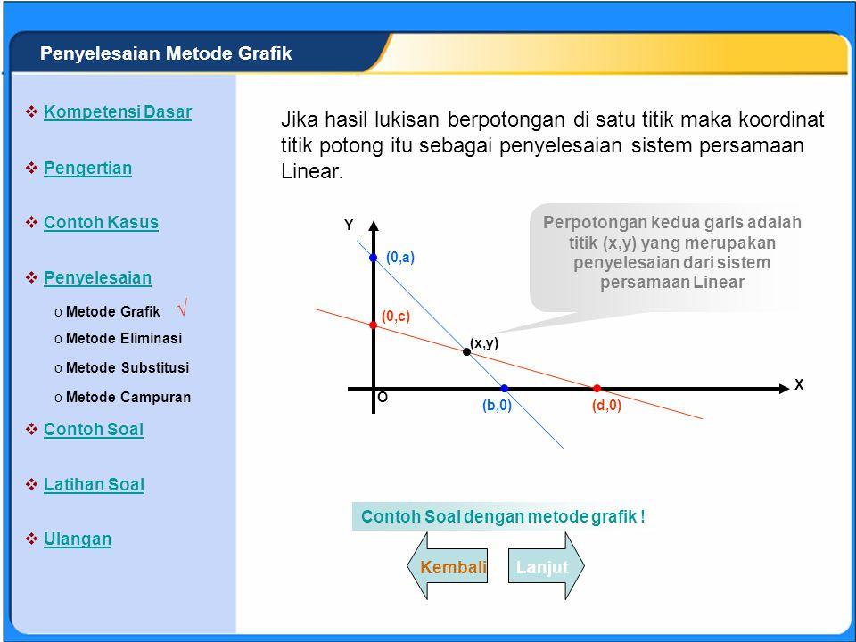 SISTEM PERSAMAAN LINEAR Lukislah masing-masing persamaan pada satu koordinat Cartesius ! Dari pasangan titik masing-masing persaman garis maka akan di