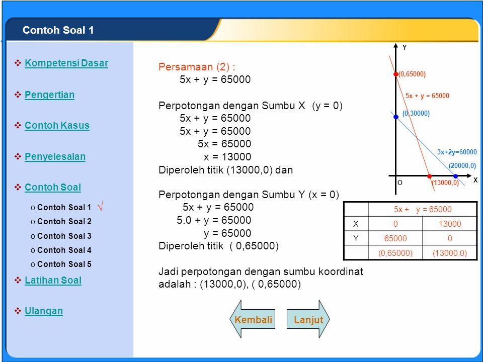 SISTEM PERSAMAAN LINEAR Sistem persamaan linear yang diperoleh adalah : 3x + 2y = 60000 ……………..(1) 5x + y = 65000 ……………..(2) Jawab : Perpotongan denga