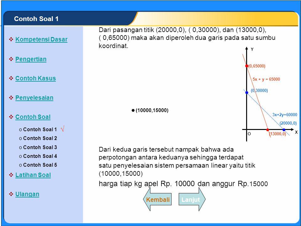 SISTEM PERSAMAAN LINEAR Perpotongan dengan Sumbu Y (x = 0) 5x + y = 65000 5.0 + y = 65000 y = 65000 Diperoleh titik ( 0,65000) (20000,0) (0,30000) O X Y Persamaan (2) : 5x + y = 65000 Perpotongan dengan Sumbu X (y = 0) 5x + y = 65000 5x + y = 65000 5x = 65000 x = 13000 Diperoleh titik (13000,0) dan Jadi perpotongan dengan sumbu koordinat adalah : (13000,0), ( 0,65000) (0,65000) (13000,0) 3x+2y=60000 5x + y = 65000 5x + y = 65000 X013000 Y650000 (0,65000)(13000,0) LanjutKembali o Contoh Soal 1 Contoh Soal 1 o Contoh Soal 2 Contoh Soal 2 o Contoh Soal 3 Contoh Soal 3 o Contoh Soal 4 Contoh Soal 4 o Contoh Soal 5 Contoh Soal 5  Kompetensi Dasar Kompetensi Dasar  Pengertian Pengertian  Contoh Kasus Contoh Kasus  Penyelesaian Penyelesaian  Contoh Soal Contoh Soal  Latihan Soal Latihan Soal  Ulangan Ulangan √ Contoh Soal 1