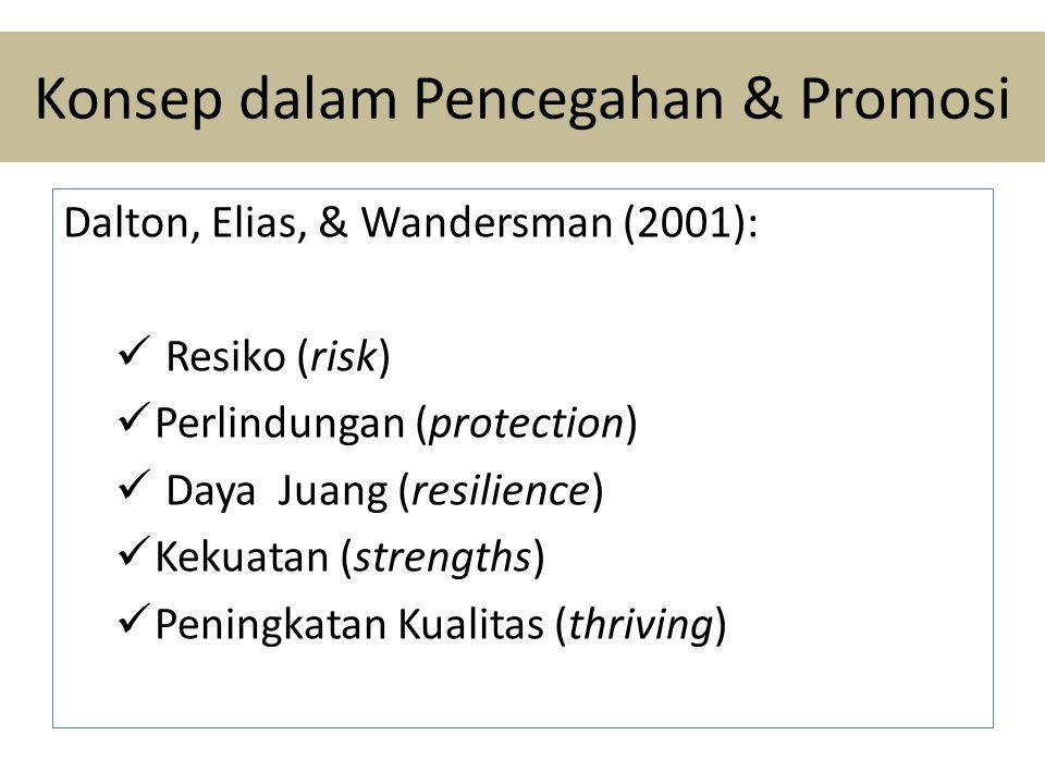 Konsep dalam Pencegahan & Promosi Dalton, Elias, & Wandersman (2001):  Resiko (risk)  Perlindungan (protection)  Daya Juang (resilience)  Kekuatan (strengths)  Peningkatan Kualitas (thriving)
