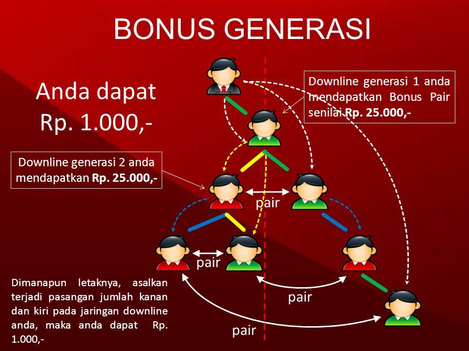 Anda dapat Rp. 1.000,- Dimanapun letaknya, asalkan terjadi pasangan jumlah kanan dan kiri pada jaringan downline anda, maka anda dapat Rp. 1.000,- pai