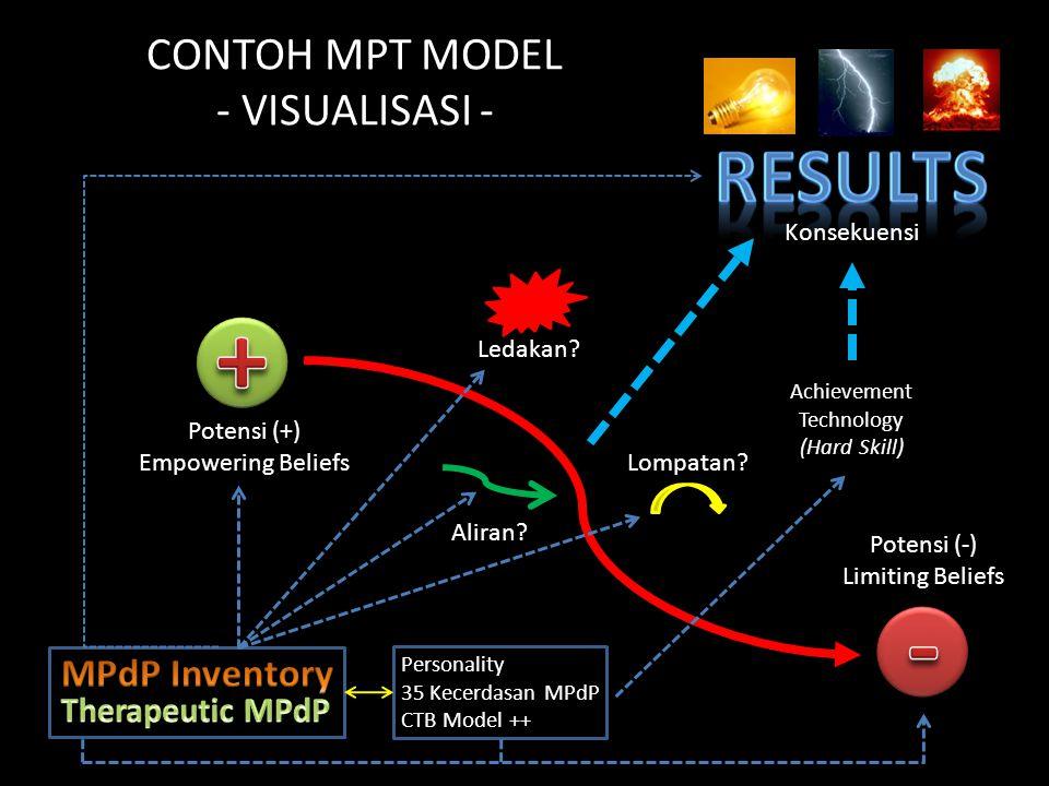 CONTOH MPT MODEL - VISUALISASI - Konsekuensi Personality 35 Kecerdasan MPdP CTB Model ++ Potensi (+) Empowering Beliefs Achievement Technology (Hard Skill) Potensi (-) Limiting Beliefs Lompatan.