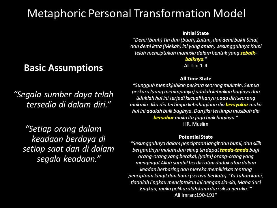 Metaphoric Personal Transformation Model Basic Assumptions Segala sumber daya telah tersedia di dalam diri. Setiap orang dalam keadaan berdaya di setiap saat dan di dalam segala keadaan. Initial State Demi (buah) Tin dan (buah) Zaitun, dan demi bukit Sinai, dan demi kota (Mekah) ini yang aman, sesungguhnya Kami telah menciptakan manusia dalam bentuk yang sebaik- baiknya. At-Tiin:1-4 All Time State Sungguh menakjubkan perkara seorang mukmin.