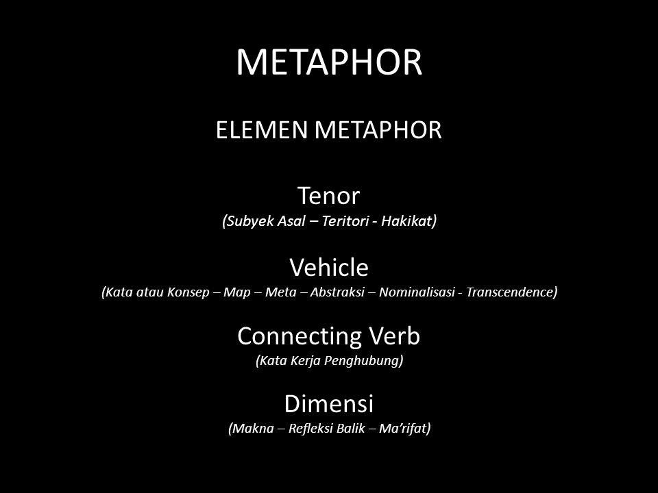 METAPHOR ELEMEN METAPHOR Tenor (Subyek Asal – Teritori - Hakikat) Vehicle (Kata atau Konsep – Map – Meta – Abstraksi – Nominalisasi - Transcendence) Connecting Verb (Kata Kerja Penghubung) Dimensi (Makna – Refleksi Balik – Ma'rifat)
