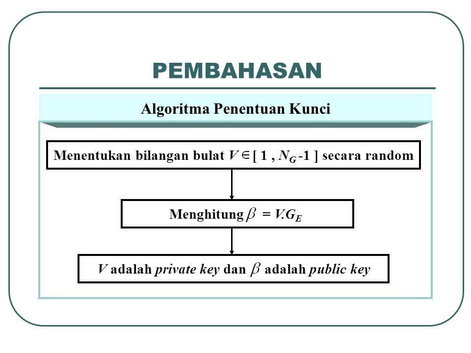 PEMBAHASAN Algoritma Penentuan Kunci Menentukan bilangan bulat V [ 1, N G -1 ] secara random Menghitung = V.G E V adalah private key dan adalah public