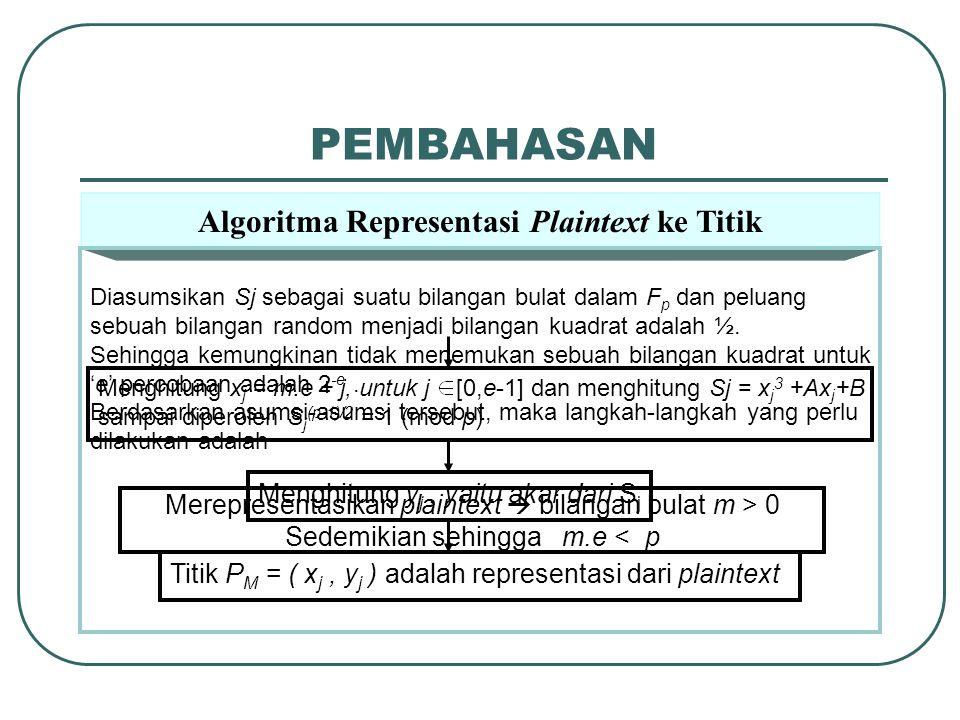 PEMBAHASAN Algoritma Representasi Plaintext ke Titik Diasumsikan Sj sebagai suatu bilangan bulat dalam F p dan peluang sebuah bilangan random menjadi