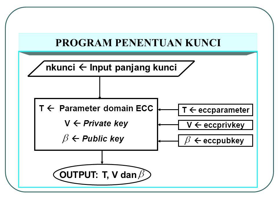 PROGRAM PENENTUAN KUNCI nkunci  Input panjang kunci T  Parameter domain ECC V  Private key  Public key T  eccparameter V  eccprivkey  eccpubkey