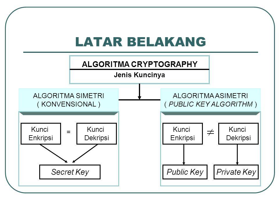 LATAR BELAKANG ALGORITMA CRYPTOGRAPHY Jenis Kuncinya ALGORITMA SIMETRI ( KONVENSIONAL ) ALGORITMA ASIMETRI ( PUBLIC KEY ALGORITHM ) = Kunci Enkripsi Kunci Dekripsi Secret Key Kunci Enkripsi Kunci Dekripsi Public KeyPrivate Key