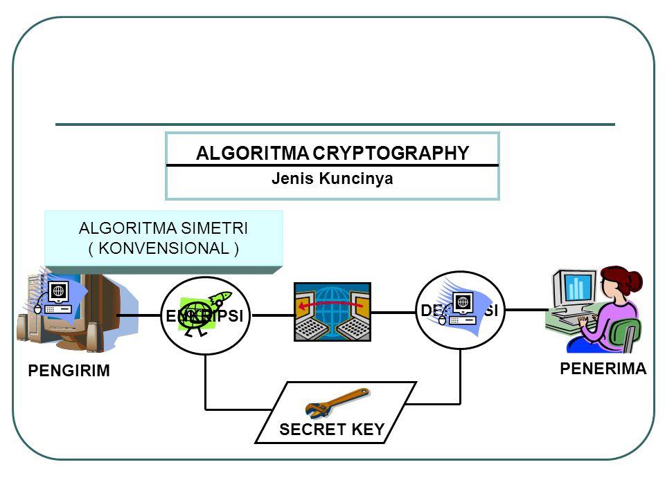 ENKRIPSI DEKRIPSI PUBLIC KEY ALGORITMA CRYPTOGRAPHY Jenis Kuncinya ALGORITMA ASIMETRI ( PUBLIC KEY ALGORITHM ) PENGIRIM PENERIMA PRIVATE KEY