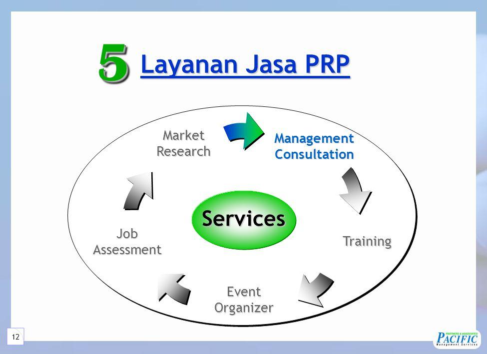 12 Layanan Jasa PRP Layanan Jasa PRP55Services ManagementConsultation JobAssessment MarketResearch Training EventOrganizer